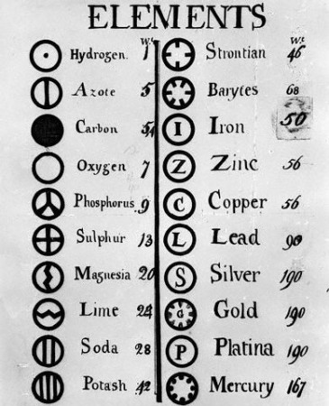 John Dalton - Table of elements